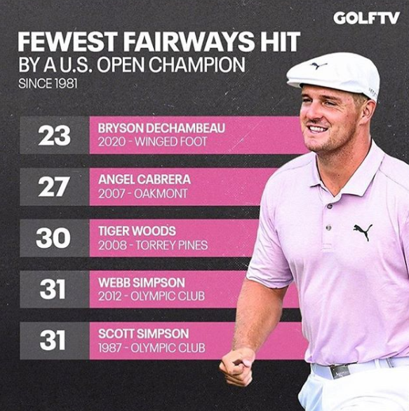 DeChambeau23Fairways